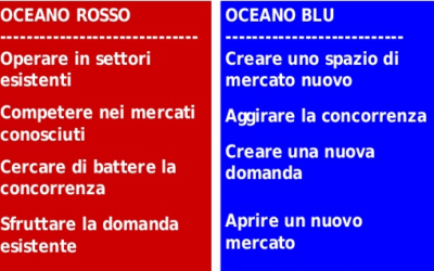 Strategia Oceano Blu e Industria 4.0